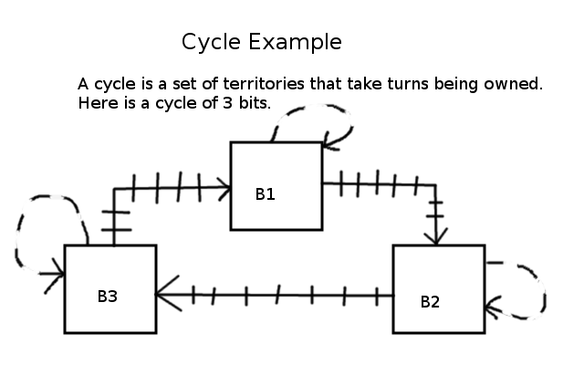WGML-Cycle.png